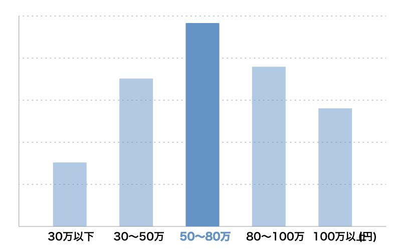 Webサイト コーポレートサイト制作料金相場グラフ